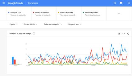Gráfico que muestra la importancia del SEO en Cáritas